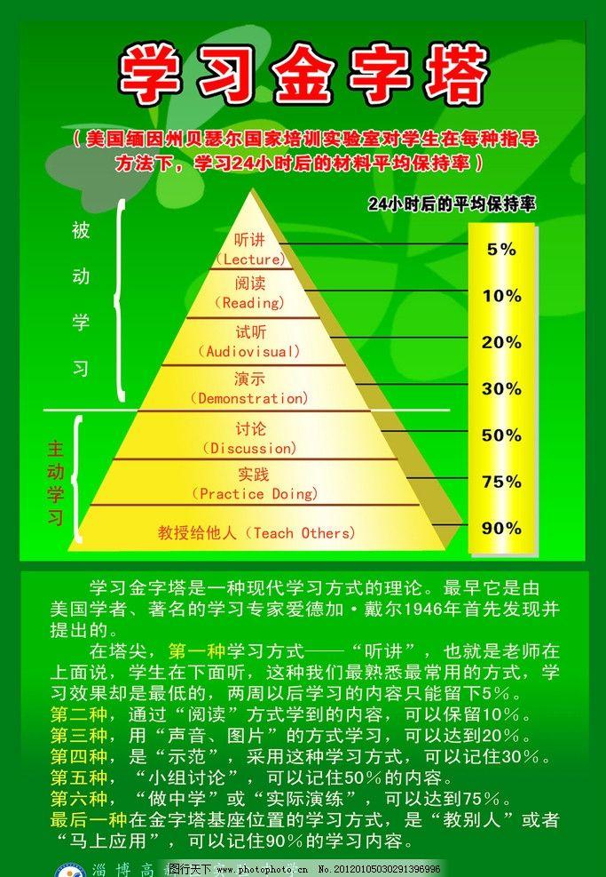 学习金字塔 学校 学习 学习方法 学生 小学 中学 高中 大学 展板模板