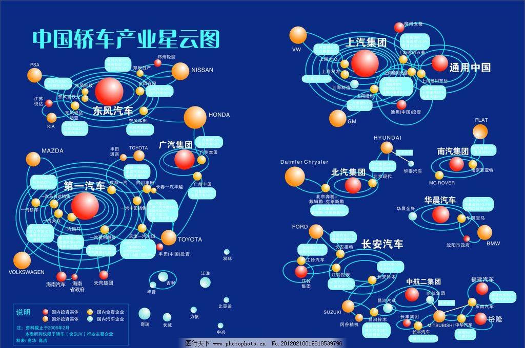 中国轿车产业星云图 汽车 球 标识标志图标 矢量