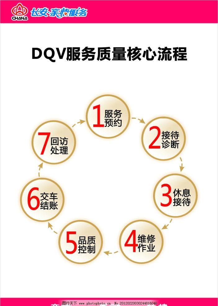 dqv服务质量核心流程 流程图 服务质量 长安汽车 服务预约 接待诊断